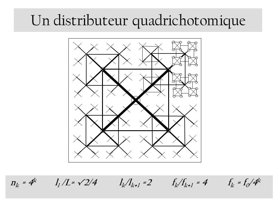 Un distributeur quadrichotomique n k = 4 k l 1 /L= 2/4 l k /l k+1 =2 f k /f k+1 = 4 f k = f 0 /4 k