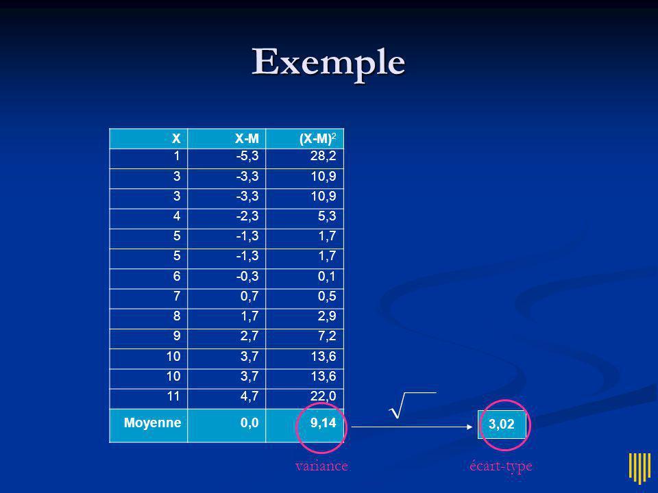 Ecart type Ecart-type : Ecart-type : racine carrée de la variance racine carrée de la variance même unité que les données même unité que les données m m 2 m m m 2 m kg kg 2 kg kg kg 2 kg nb caractères (nb caractères) 2 nb caractères nb caractères (nb caractères) 2 nb caractères Formule : Formule :