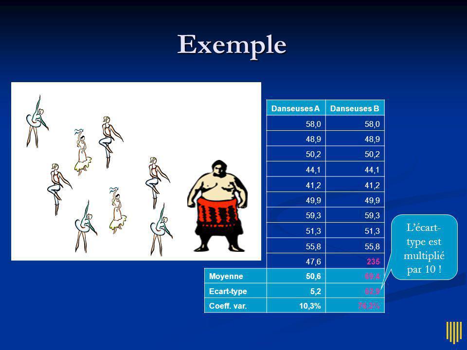 Problème La variance et lécart-type sont très sensibles aux valeurs extrêmes La variance et lécart-type sont très sensibles aux valeurs extrêmes même problème que la moyenne même problème que la moyenne attention en linguistique (distributions très asymétriques) attention en linguistique (distributions très asymétriques)