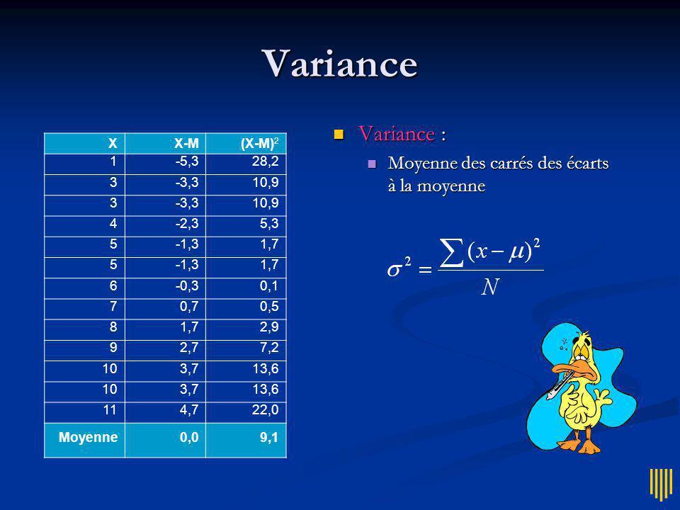 Etendue Mesure fragile Mesure fragile Sans Thérèse-Charlotte, étendue = 15 – 3 = 12...