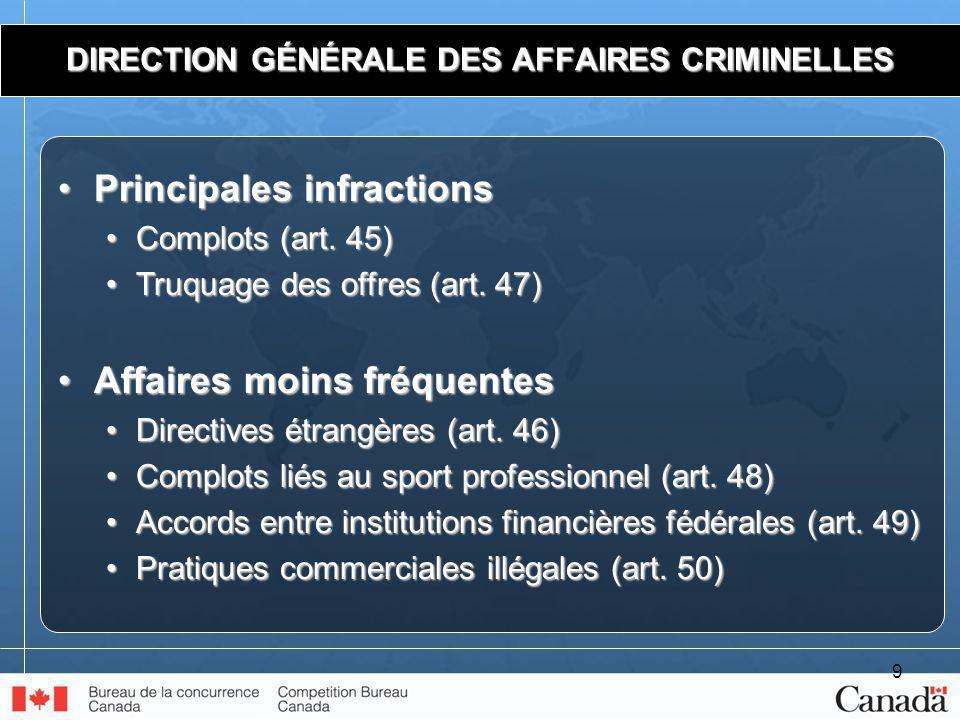 9 DIRECTION GÉNÉRALE DES AFFAIRES CRIMINELLES Principales infractionsPrincipales infractions Complots (art.