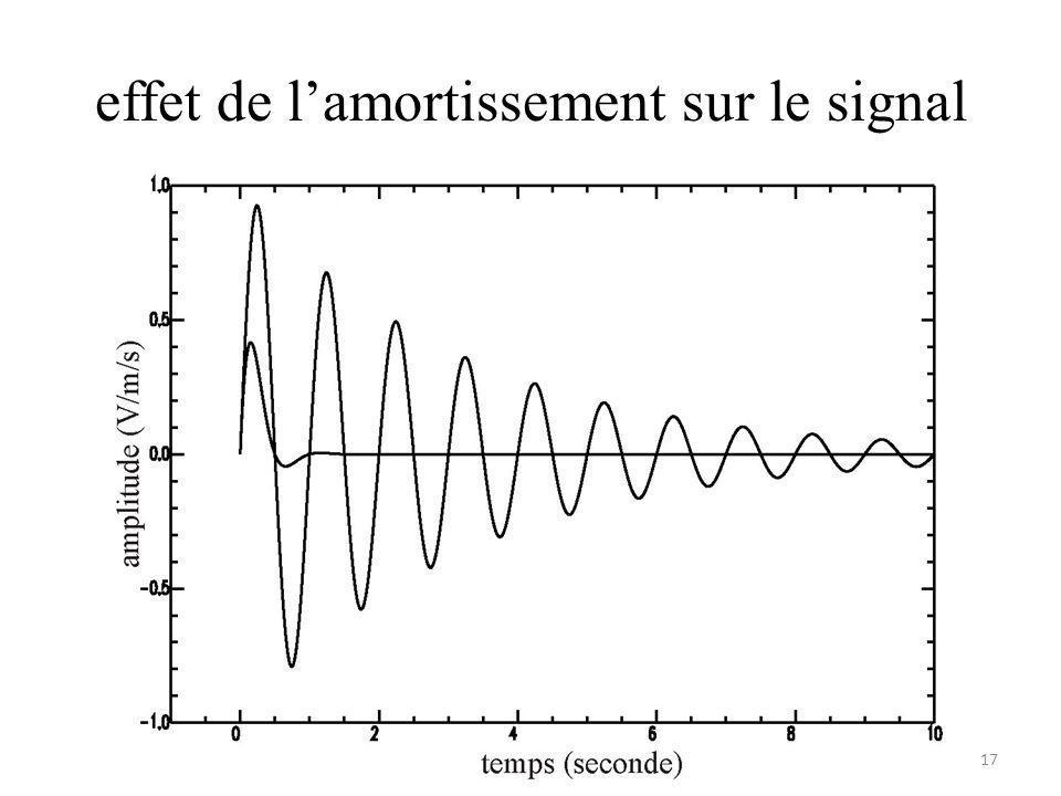 effet de lamortissement sur le signal 17
