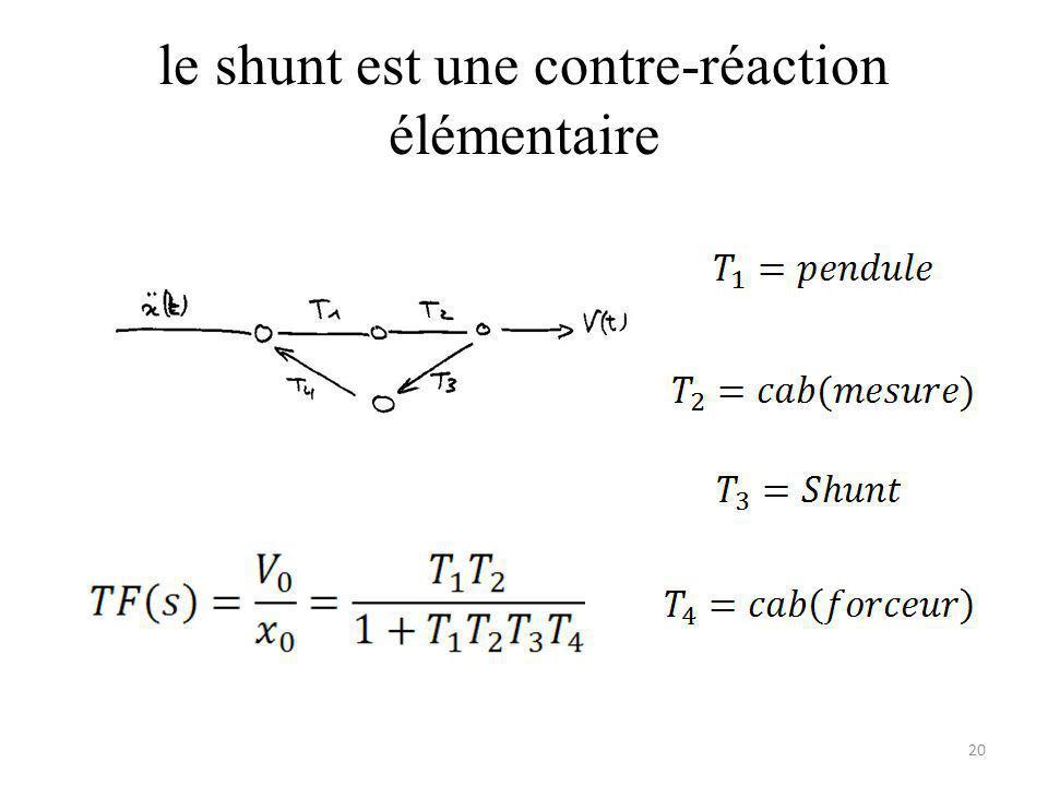 le shunt est une contre-réaction élémentaire 20