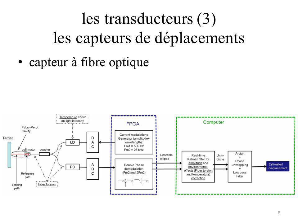 les transducteurs (3) les capteurs de déplacements capteur à fibre optique 8