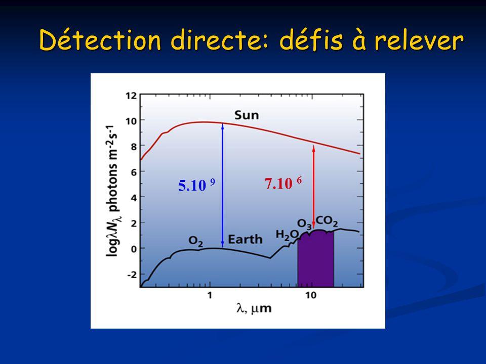 Atténuer lénergie émise par létoile Atténuer lénergie émise par létoile à λ 10 m à λ 10 m Séparer angulairement le couple étoile-planète Séparer angulairement le couple étoile-planète 100 mas pour le couple Terre-Soleil à 10 pc 100 mas pour le couple Terre-Soleil à 10 pc Détecter un flux très faible Détecter un flux très faible ~ 1 photon m -2 s -1 dans toute la bande 6-20 m ~ 1 photon m -2 s -1 dans toute la bande 6-20 m E étoile collectée E étoile résiduelle < 10 -6 Détection directe: défis à relever