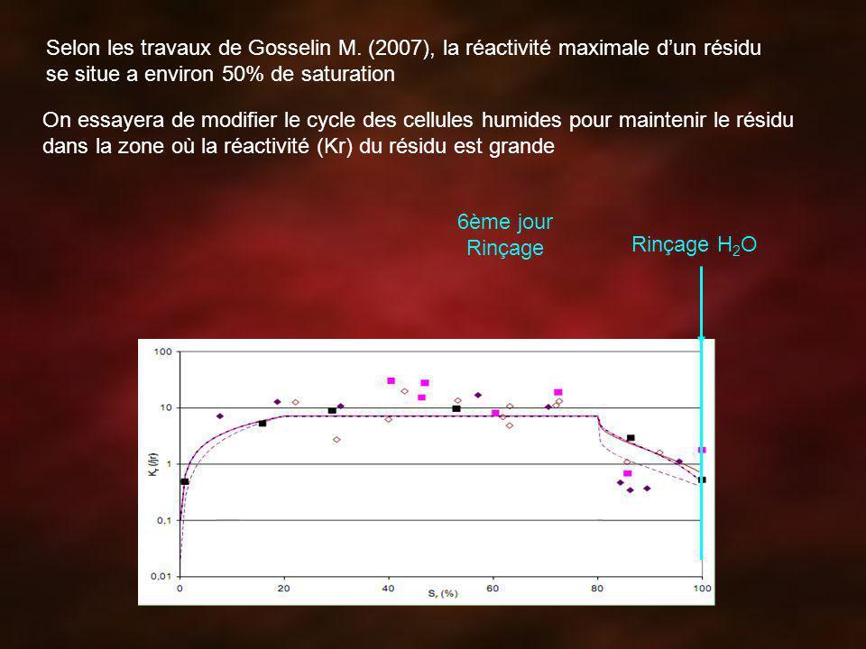 Selon les travaux de Gosselin M. (2007), la réactivité maximale dun résidu se situe a environ 50% de saturation Rinçage H 2 O 6ème jour Rinçage On ess