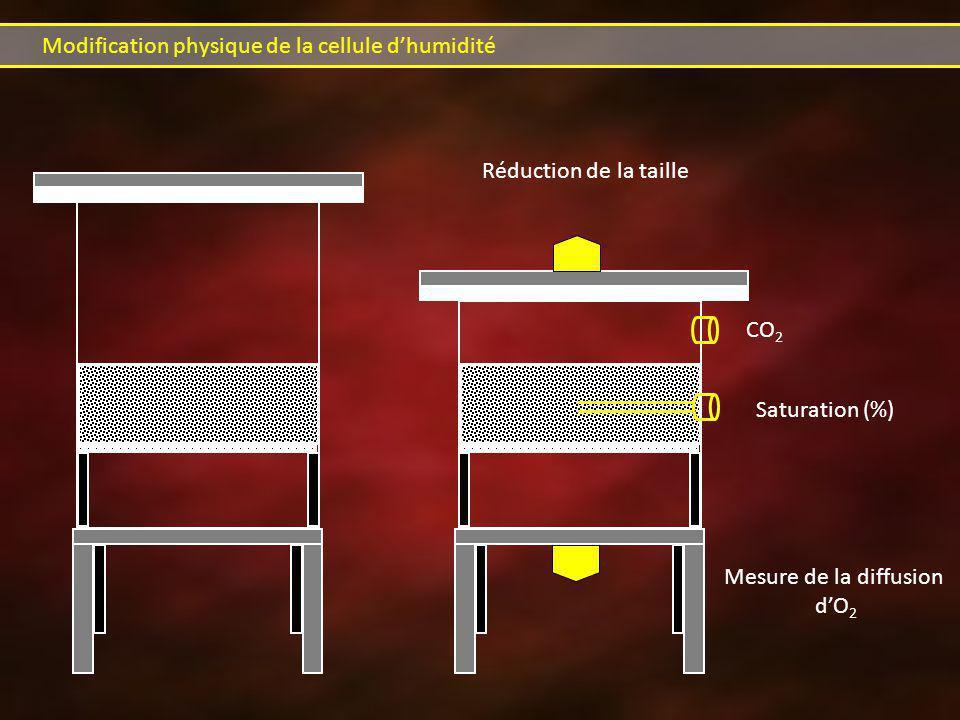 Modification physique de la cellule dhumidité Réduction de la taille Saturation (%) Mesure de la diffusion dO 2 CO 2