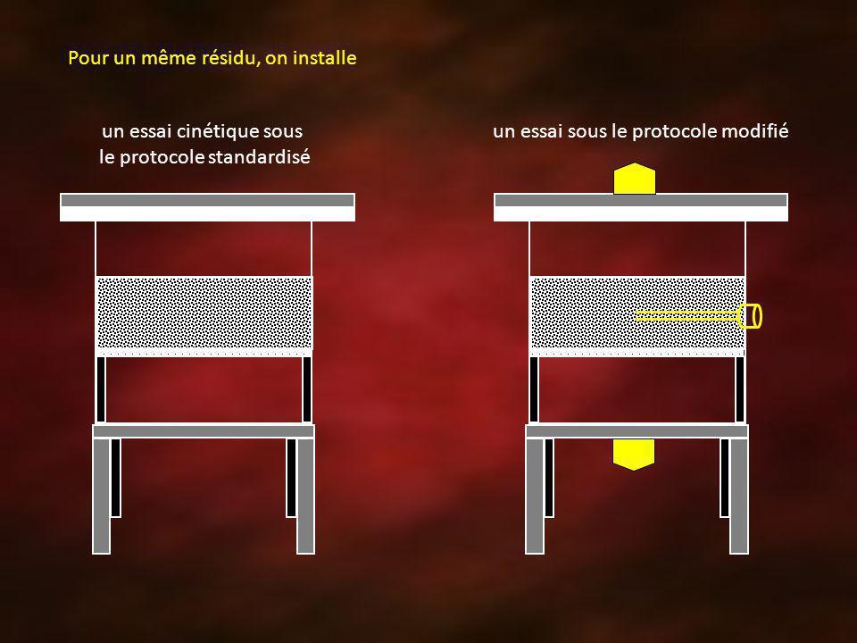un essai cinétique sous le protocole standardisé un essai sous le protocole modifié Pour un même résidu, on installe