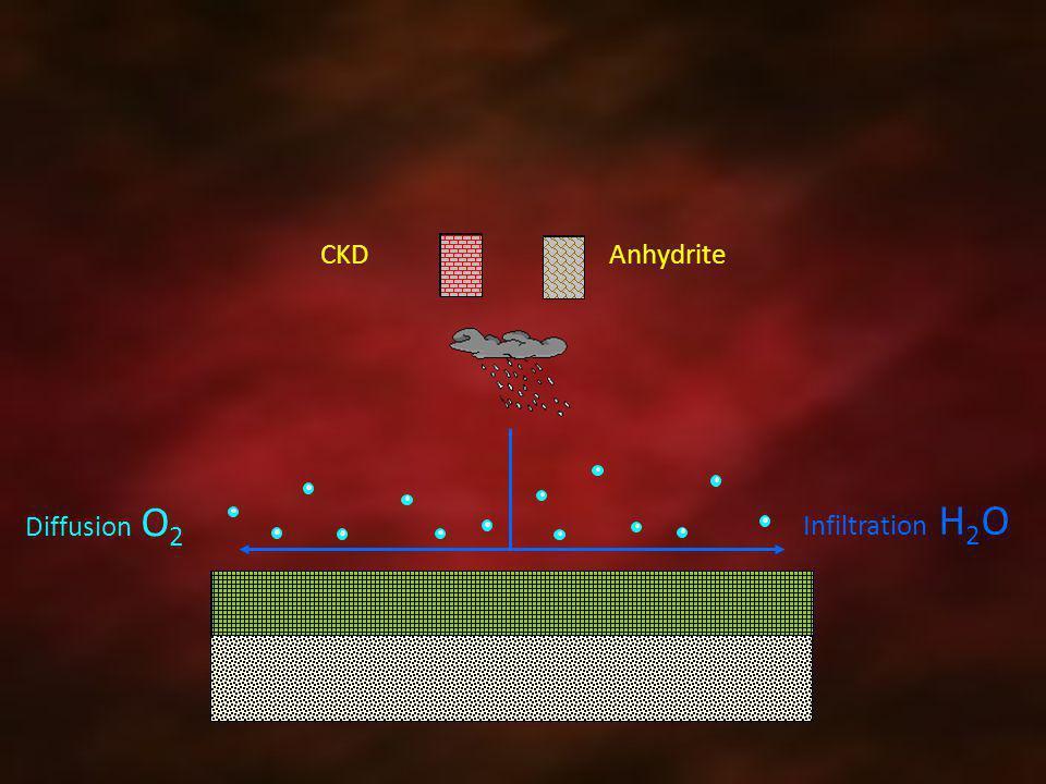 Anhydrite CKD Diffusion O 2 Infiltration H 2 O