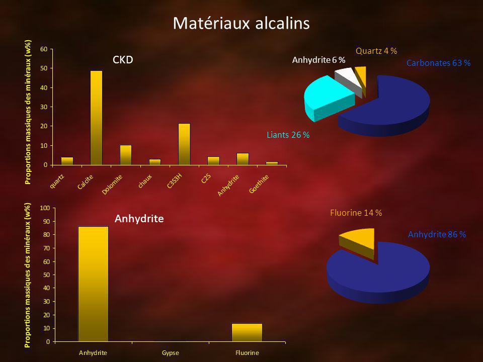 Matériaux alcalins CKD Anhydrite Carbonates 63 % Liants 26 % Anhydrite 6 % Quartz 4 % Anhydrite 86 % Fluorine 14 %