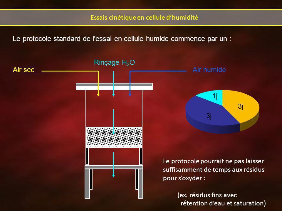 Rinçage H 2 O Air secAir humide Le protocole pourrait ne pas laisser suffisamment de temps aux résidus pour soxyder : (ex. résidus fins avec rétention
