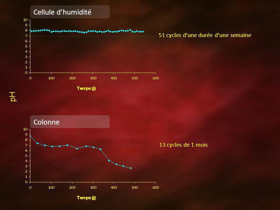 Cellule dhumidité 51 cycles dune durée dune semaine 13 cycles de 1 mois Colonne