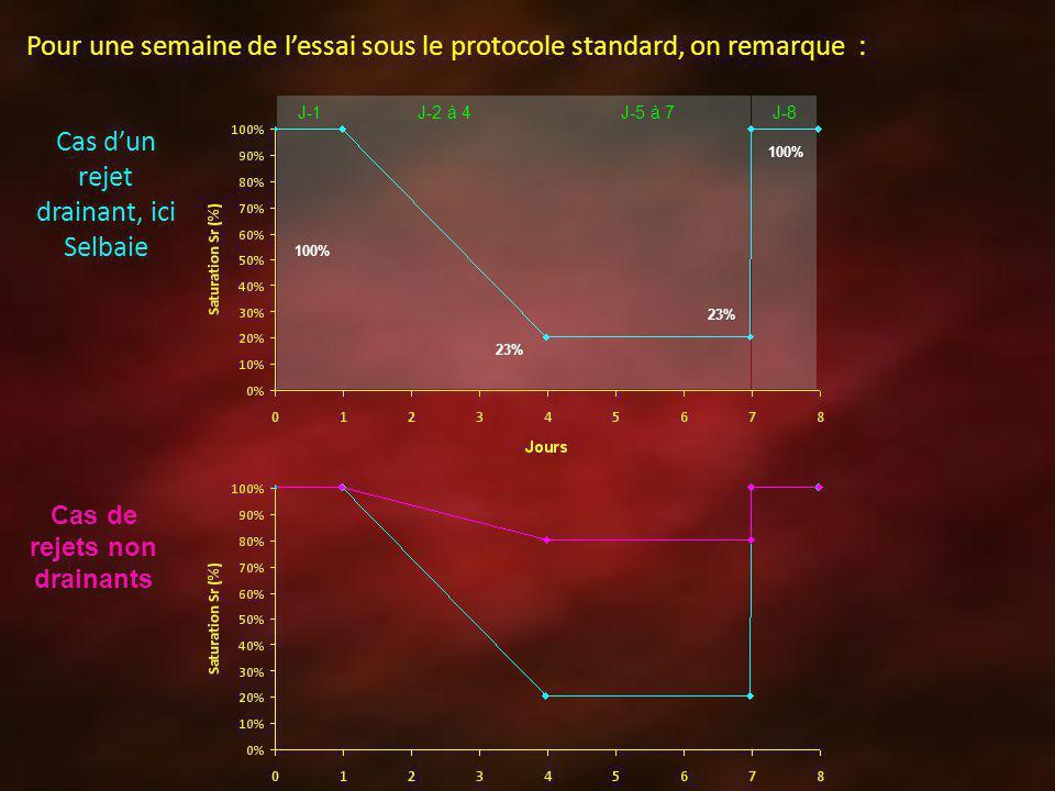 J-1J-2 à 4J-5 à 7J-8 100% 23% 100% Pour une semaine de lessai sous le protocole standard, on remarque : Cas dun rejet drainant, ici Selbaie Cas de rej