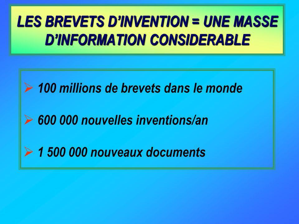 LES BREVETS DINVENTION = UNE MASSE DINFORMATION CONSIDERABLE 100 millions de brevets dans le monde 600 000 nouvelles inventions/an 1 500 000 nouveaux documents