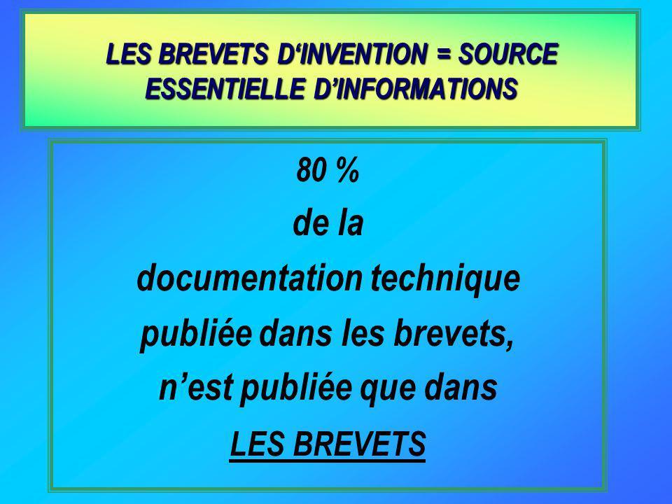 80 % de la documentation technique publiée dans les brevets, nest publiée que dans LES BREVETS LES BREVETS DINVENTION = SOURCE ESSENTIELLE DINFORMATIONS