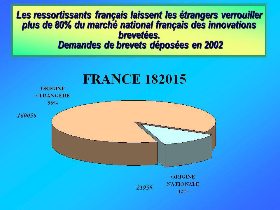 Les ressortissants français laissent les étrangers verrouiller plus de 80% du marché national français des innovations brevetées.