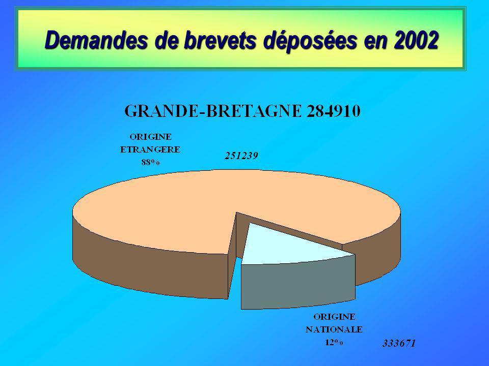 Les ressortissants français laissent les étrangers verrouiller plus de 80% du marché national français des innovations brevetées. Demandes de brevets