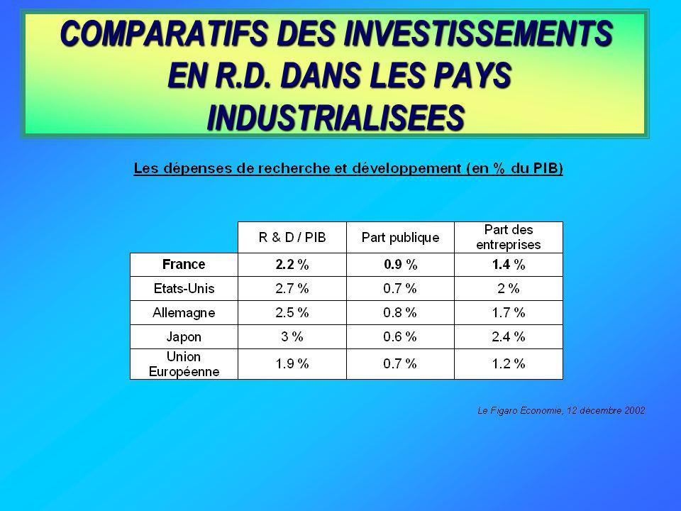 COMPARATIFS DES INVESTISSEMENTS EN R.D. DANS LES PAYS INDUSTRIALISEES