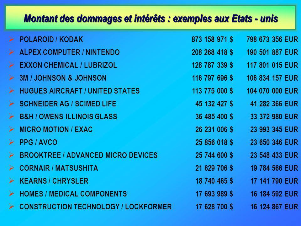 Montant des dommages et intérêts : exemples aux Etats - unis POLAROID / KODAK ALPEX COMPUTER / NINTENDO EXXON CHEMICAL / LUBRIZOL 3M / JOHNSON & JOHNSON HUGUES AIRCRAFT / UNITED STATES SCHNEIDER AG / SCIMED LIFE B&H / OWENS ILLINOIS GLASS MICRO MOTION / EXAC PPG / AVCO BROOKTREE / ADVANCED MICRO DEVICES CORNAIR / MATSUSHITA KEARNS / CHRYSLER HOMES / MEDICAL COMPONENTS CONSTRUCTION TECHNOLOGY / LOCKFORMER 798 673 356 EUR 190 501 887 EUR 117 801 015 EUR 106 834 157 EUR 104 070 000 EUR 41 282 366 EUR 33 372 980 EUR 23 993 345 EUR 23 650 346 EUR 23 548 433 EUR 19 784 566 EUR 17 141 790 EUR 16 184 592 EUR 16 124 867 EUR 873 158 971 $ 208 268 418 $ 128 787 339 $ 116 797 696 $ 113 775 000 $ 45 132 427 $ 36 485 400 $ 26 231 006 $ 25 856 018 $ 25 744 600 $ 21 629 706 $ 18 740 465 $ 17 693 989 $ 17 628 700 $
