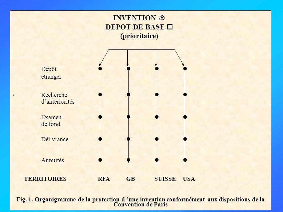 Dépôt étranger Recherche dantériorités Examen de fond Délivrance Annuités TERRITOIRESRFAGBSUISSEUSA Fig.