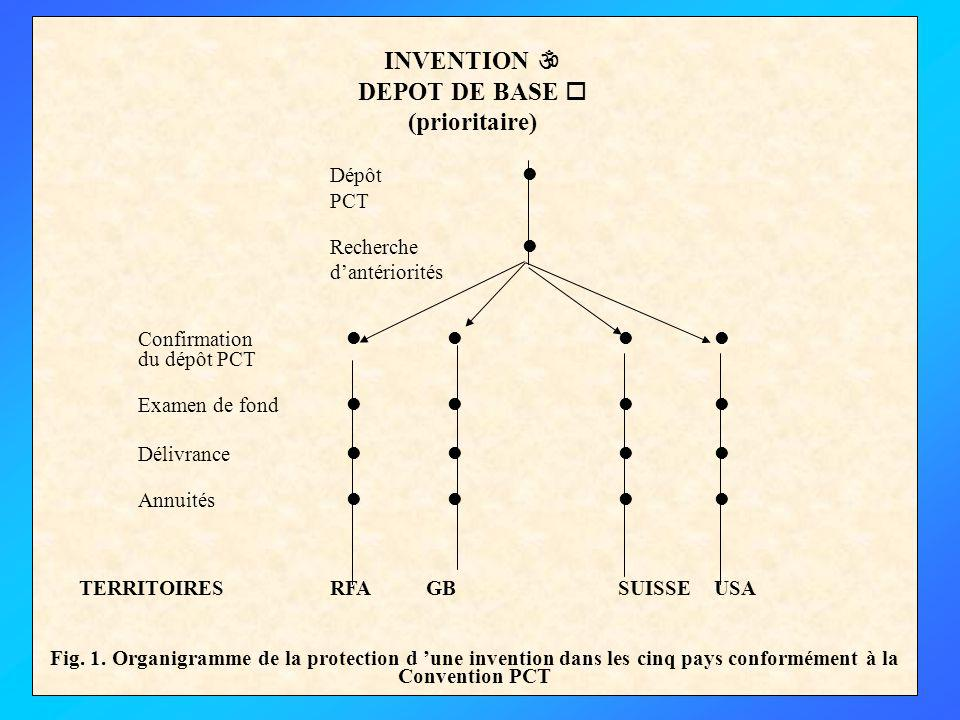 Dépôt PCT Recherche dantériorités Confirmation du dépôt PCT Examen de fond Délivrance Annuités TERRITOIRESRFAGBSUISSEUSA Fig.