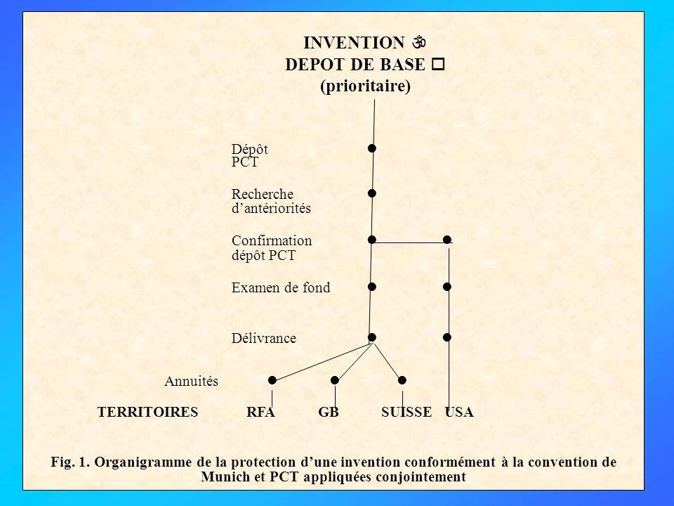 Dépôt PCT Recherche dantériorités Confirmation dépôt PCT Examen de fond Délivrance Annuités TERRITOIRES RFA GB SUISSE USA Fig.