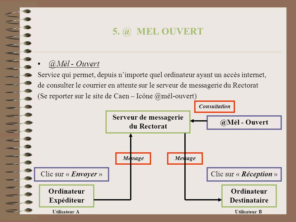 5. @ MEL OUVERT @Mél - Ouvert Service qui permet, depuis nimporte quel ordinateur ayant un accès internet, de consulter le courrier en attente sur le
