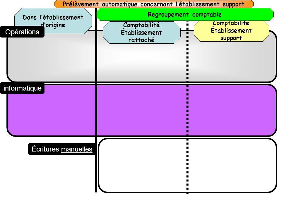 Comptabilité Établissement rattaché Dans létablissement dorigine Comptabilité Établissement support Opérations informatique Écritures manuelles Prélèv