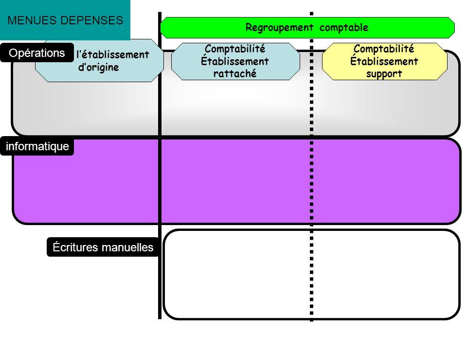 Comptabilité Établissement rattaché Dans létablissement dorigine Comptabilité Établissement support Opérations informatique Écritures manuelles Regrou