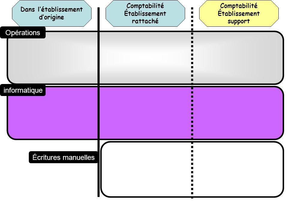 Comptabilité Établissement rattaché Dans létablissement dorigine Comptabilité Établissement support Opérations informatique Écritures manuelles