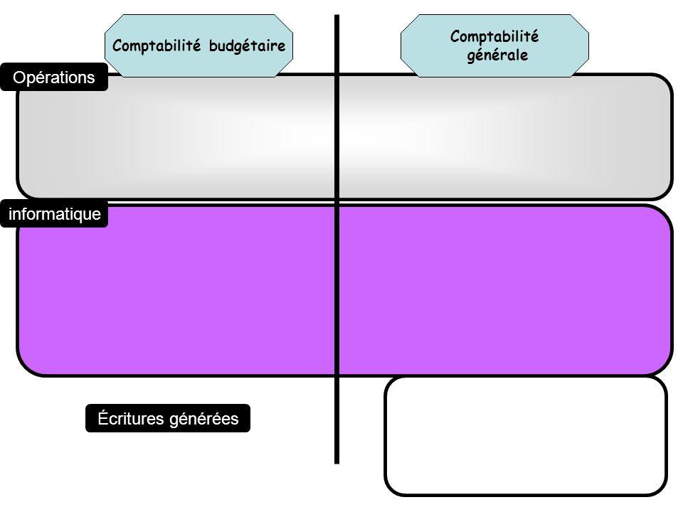 Comptabilité générale Comptabilité budgétaire Opérations informatique Écritures générées