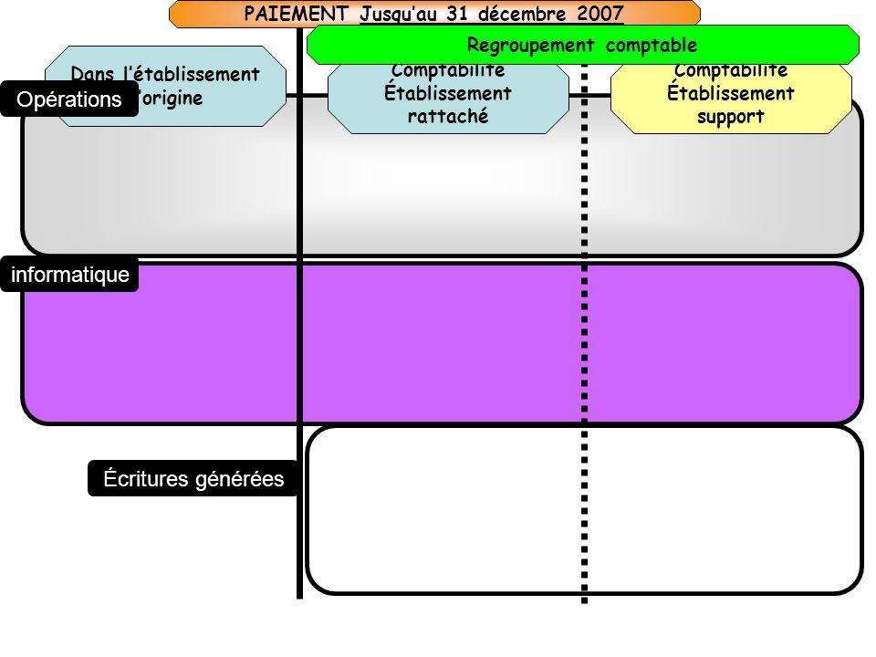 Comptabilité Établissement rattaché Dans létablissement dorigine Comptabilité Établissement support Opérations informatique Écritures générées PAIEMEN