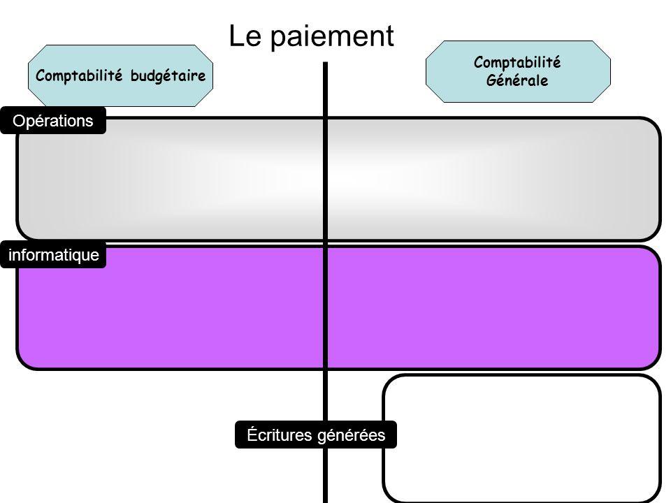Comptabilité Établissement rattaché Dans létablissement dorigine Comptabilité Établissement support Opérations informatique Écritures générées A partir du 1 er janvier 2008, PAIEMENT dans un établissement rattaché