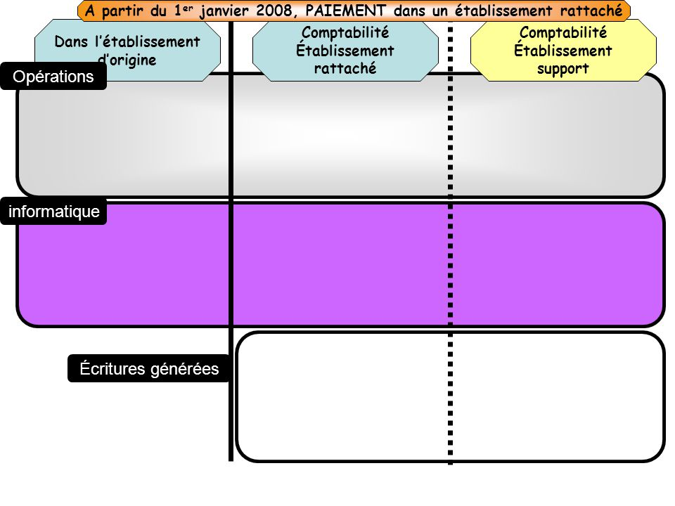 Comptabilité Établissement rattaché Dans létablissement dorigine Comptabilité Établissement support Opérations informatique Écritures générées A parti