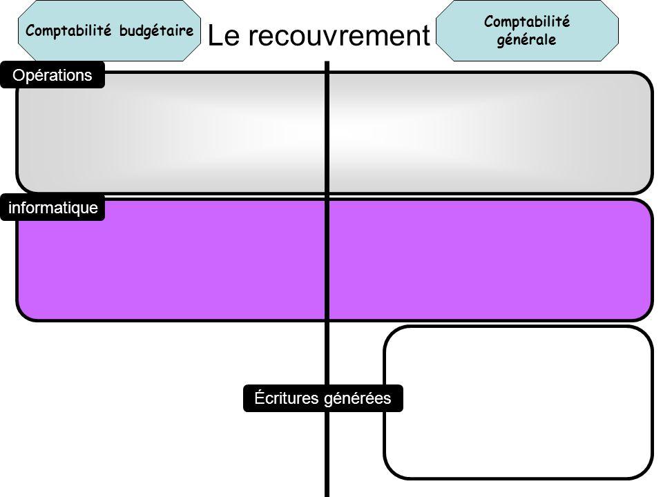 Comptabilité générale Comptabilité budgétaire Opérations informatique Écritures générées Le recouvrement