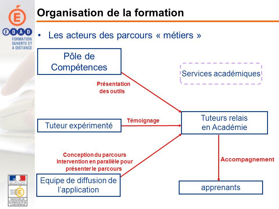 Pôle de Compétences Conception du parcours Intervention en parallèle pour présenter le parcours Témoignage Présentation des outils apprenants Les acte
