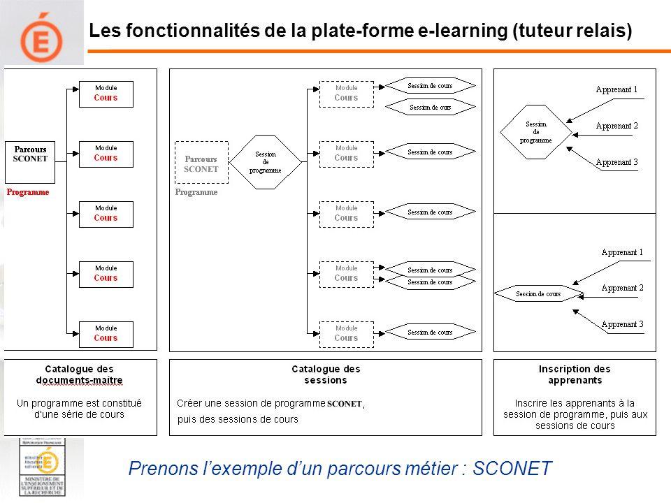 Côté Tuteur : utilisation de la plate-forme –Présentation de l interface «Formateur» Les fonctionnalités de la plate-forme e-learning (tuteur relais)