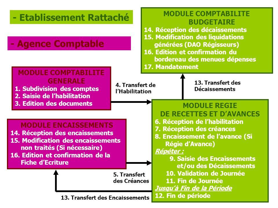13.Transfert des Décaissements MODULE COMPTABILITE GENERALE 1.