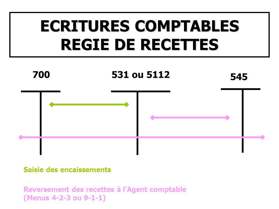 ECRITURES COMPTABLES REGIE DE RECETTES 700531 ou 5112 545 Saisie des encaissements Reversement des recettes à lAgent comptable (Menus 4-2-3 ou 9-1-1)