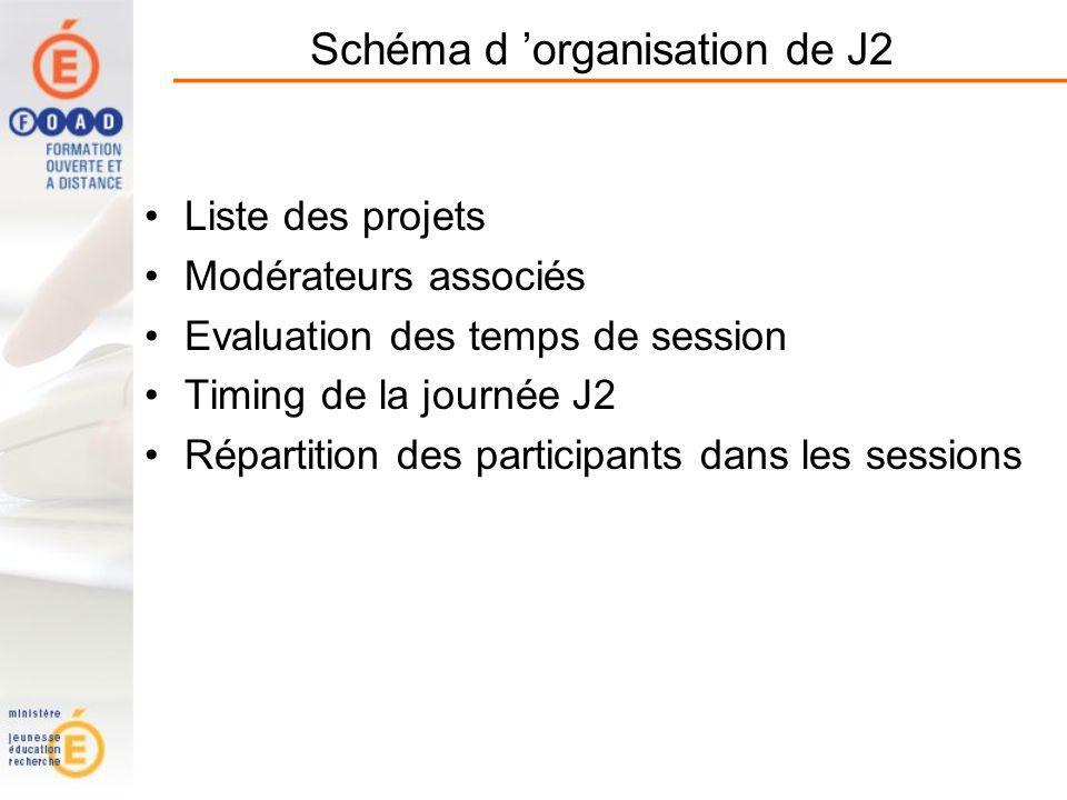 Schéma d organisation de J2 Liste des projets Modérateurs associés Evaluation des temps de session Timing de la journée J2 Répartition des participants dans les sessions