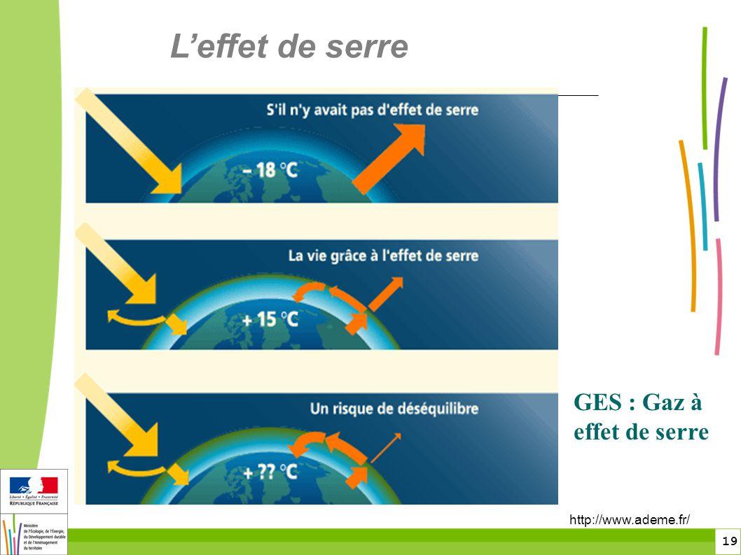 19 http://www.ademe.fr/ GES : Gaz à effet de serre Leffet de serre