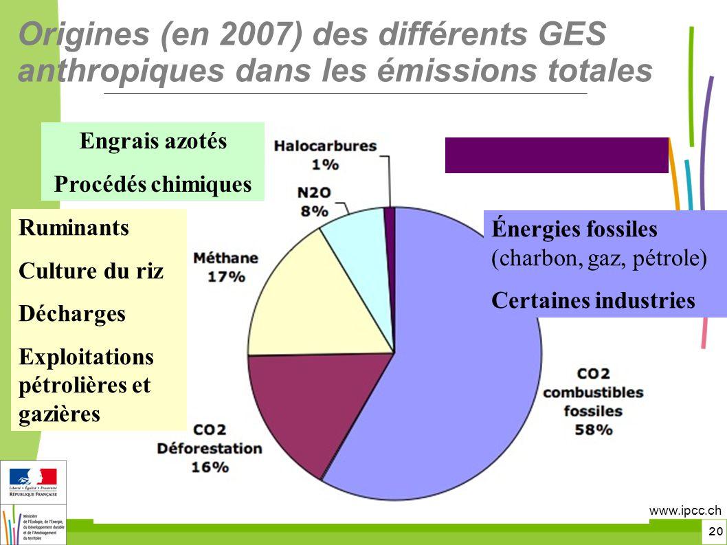 20 Origines (en 2007) des différents GES anthropiques dans les émissions totales http://www.ipcc.ch Énergies fossiles (charbon, gaz, pétrole) Certaines industries Engrais azotés Procédés chimiques Ruminants Culture du riz Décharges Exploitations pétrolières et gazières