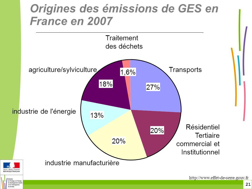 21 27% 20% 13% 18% 1,6% Transports Résidentiel Tertiaire commercial et Institutionnel industrie manufacturière industrie de l énergie agriculture/sylviculture Traitement des déchets Origines des émissions de GES en France en 2007 http://www.effet-de-serre.gouv.fr