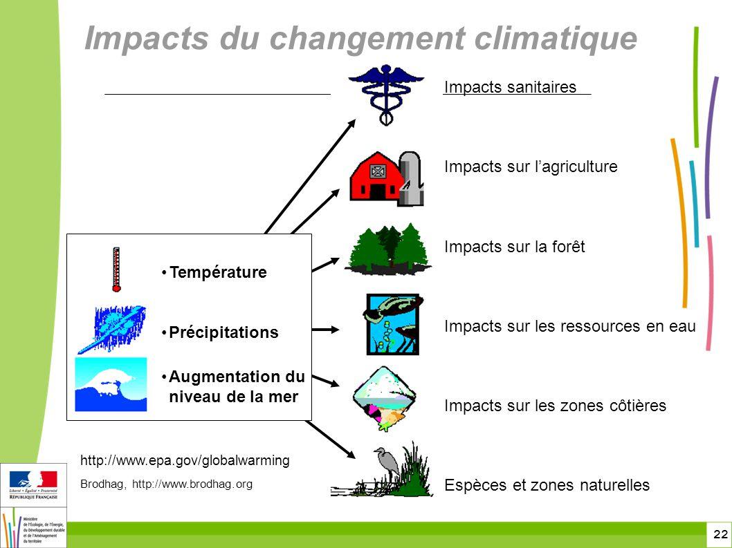 22 Impacts sanitaires Impacts sur lagriculture Impacts sur la forêt Impacts sur les ressources en eau Impacts sur les zones côtières Espèces et zones naturelles Température Précipitations Augmentation du niveau de la mer http://www.epa.gov/globalwarming Brodhag, http://www.brodhag.org Impacts du changement climatique