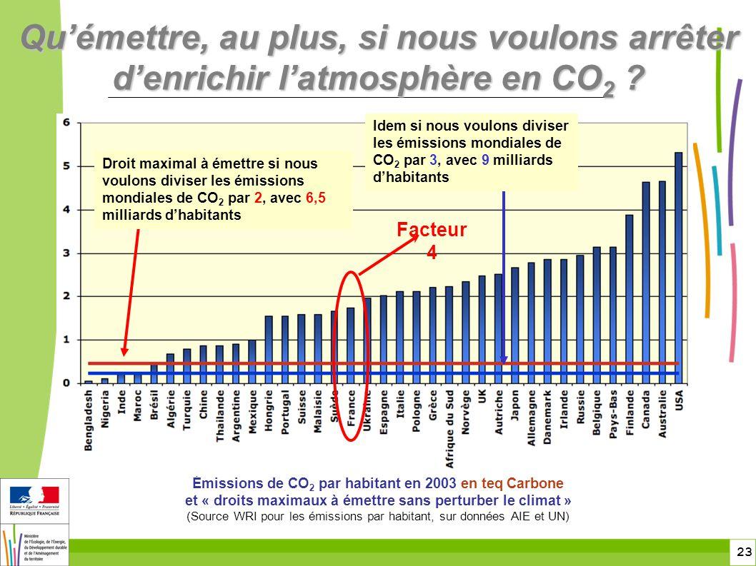 23 Quémettre, au plus, si nous voulons arrêter denrichir latmosphère en CO 2 ? Émissions de CO 2 par habitant en 2003 en teq Carbone et « droits maxim