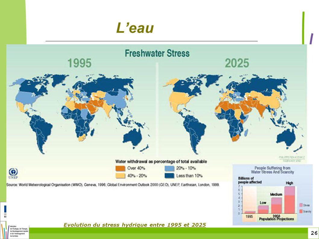 26 Leau Evolution du stress hydrique entre 1995 et 2025