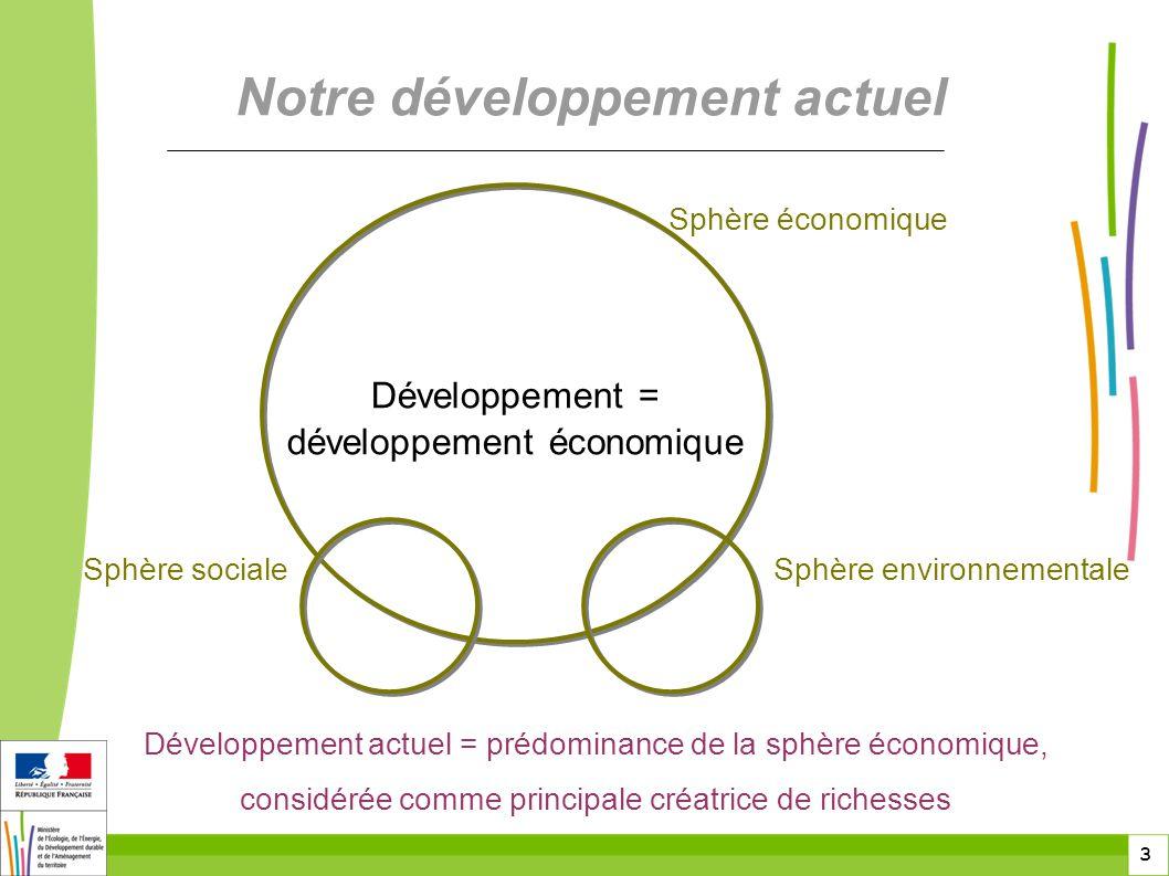 3 3 Notre développement actuel Développement actuel = prédominance de la sphère économique, considérée comme principale créatrice de richesses Développement = développement économique Sphère économique Sphère socialeSphère environnementale