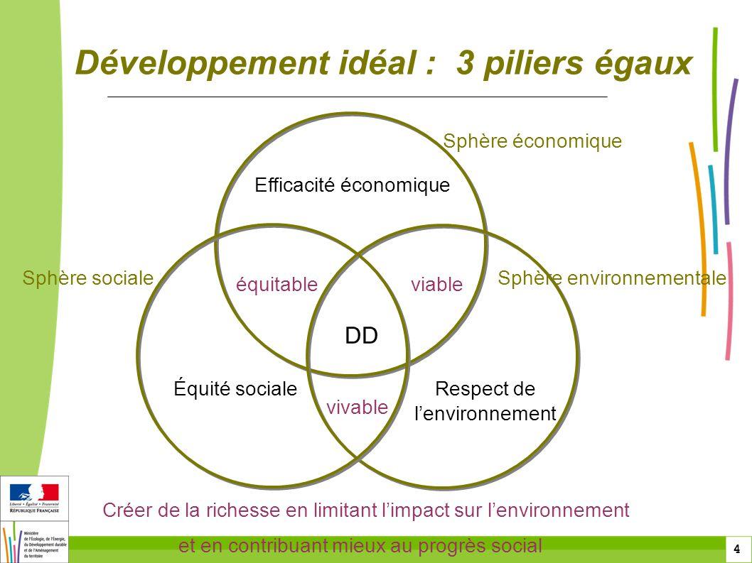 4 4 Développement idéal : 3 piliers égaux Créer de la richesse en limitant limpact sur lenvironnement et en contribuant mieux au progrès social DD Sph