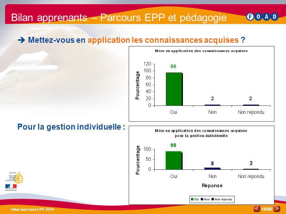 /50 Bilan parcours EPP 2010 15 Bilan apprenants – Parcours EPP et pédagogie Mettez-vous en application les connaissances acquises ? Pour la gestion in
