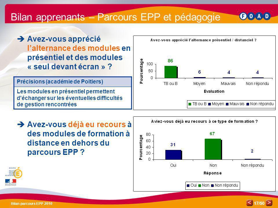 /50 Bilan parcours EPP 2010 17 Bilan apprenants – Parcours EPP et pédagogie Avez-vous apprécié lalternance des modules en présentiel et des modules «